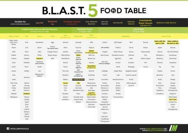 Blast 5 Training Food Table